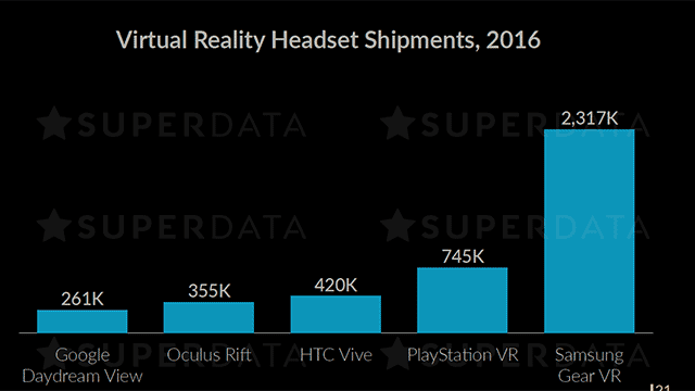 2016 VR Shipments by the numbers